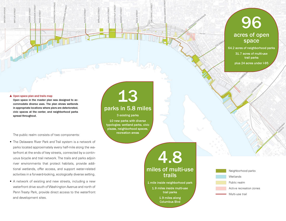<p>Open space in the master plan was designed to accommodate diverse uses. The plan shows wetlands in appropriate locations where piers are deteriorated, civic spaces at the center, and neighborhood parks spread throughout.</p>